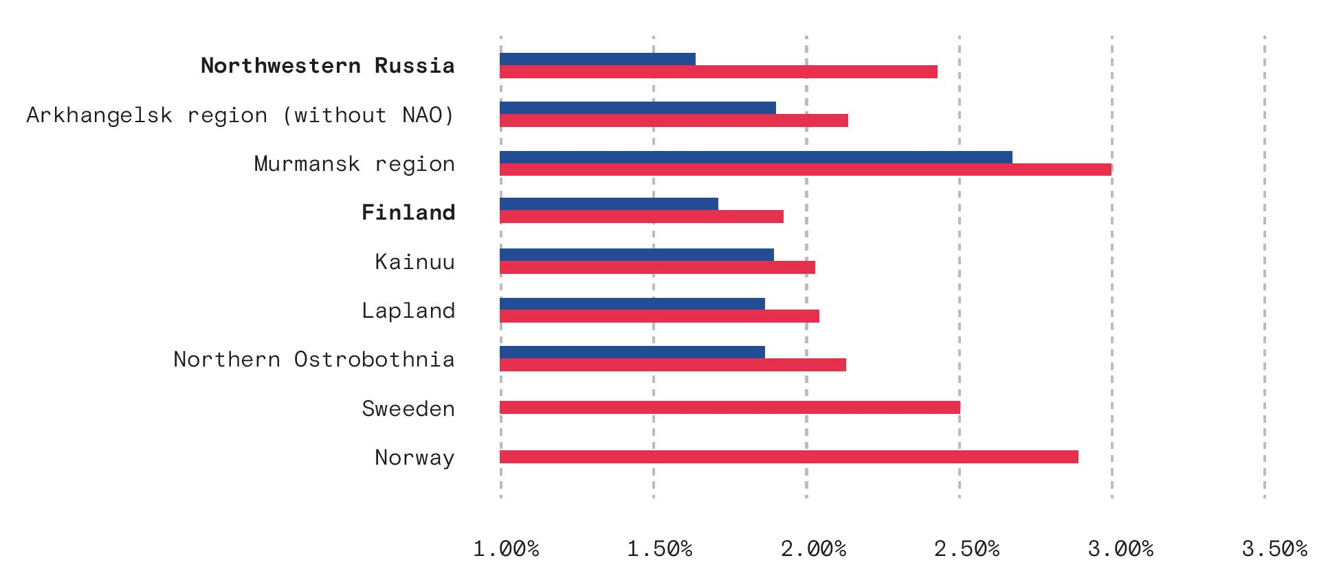 Международный проект «Business Index North», BIN