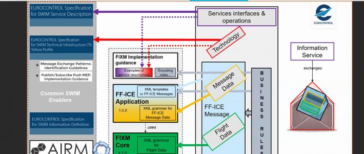 очередной семинар по проекту SWIM - SWIM PT WebEx - SWIM и FF-ICE по рассмотрению использования услуг SWIM для реализации первого шага - 1 FF-ICE.